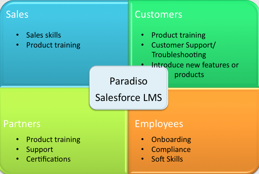 Sales Training Platform