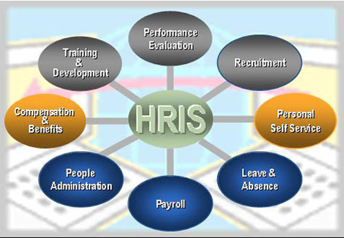 6 Reasons To Integrate Your Hris With You Lmselearning Experts