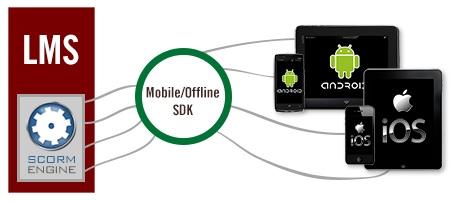 mobile offline scorm