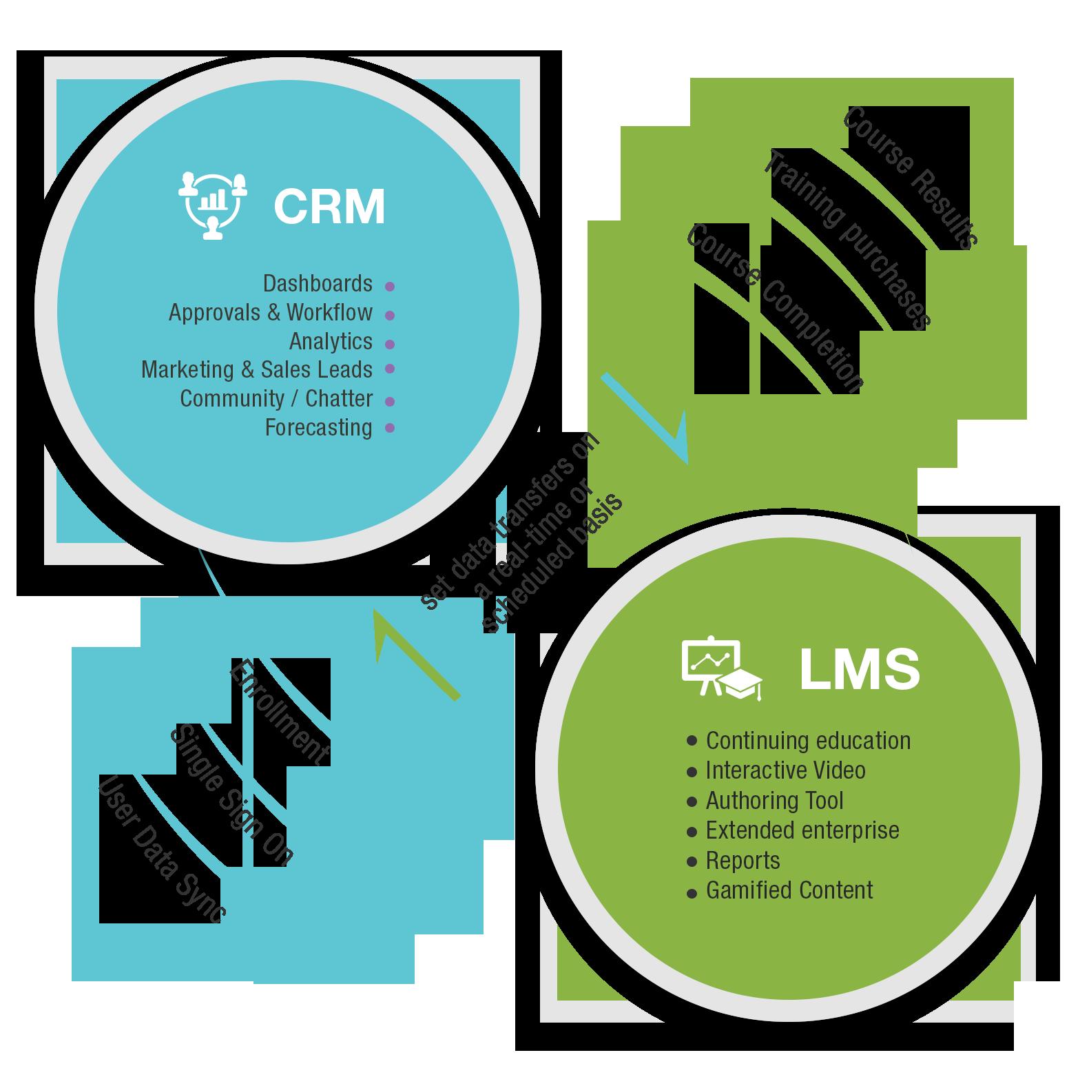 CRM LMS 2