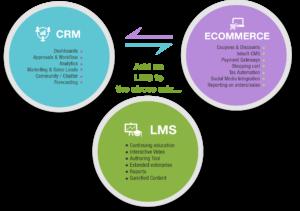 CRM eCommerce LMS