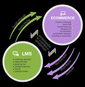 eCommerce LMS