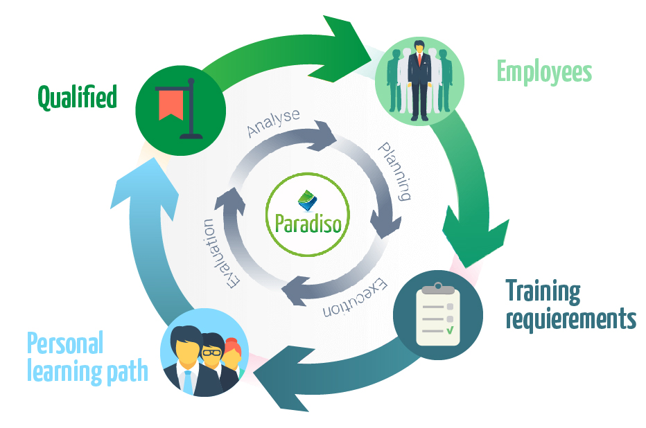 Learning paths for employees